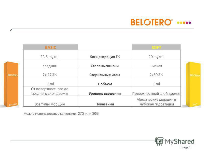 | page 4 BASIC SOFT 22.5 mg/ml Концентрация ГК20 mg/ml средняя Степень сшивки низкая 2x 27G½Стерильные иглы 2x30G½ 1 ml1 объем 1 ml От поверхностного до среднего слоя дермы Уровень введения Поверхностный слой дермы Все типы морщин Показания Мимически