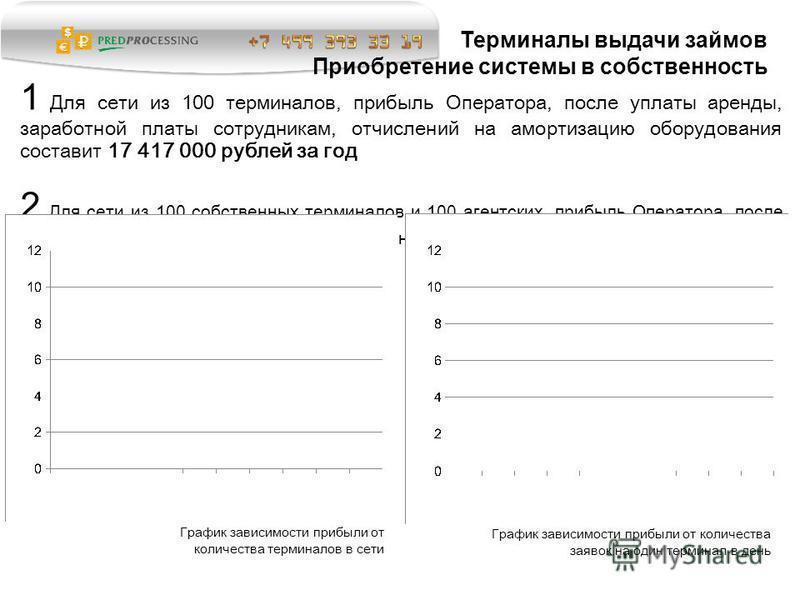 1 Для сети из 100 терминалов, прибыль Оператора, после уплаты аренды, заработной платы сотрудникам, отчислений на амортизацию оборудования составит 17 417 000 рублей за год 2 Для сети из 100 собственных терминалов и 100 агентских, прибыль Оператора,