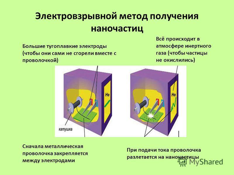 Электровзрывной метод получения наночастиц Большие тугоплавкие электроды (чтобы они сами не сгорели вместе с проволочкой) Сначала металлическая проволочка закрепляется между электродами Всё происходит в атмосфере инертного газа (чтобы частицы не окис