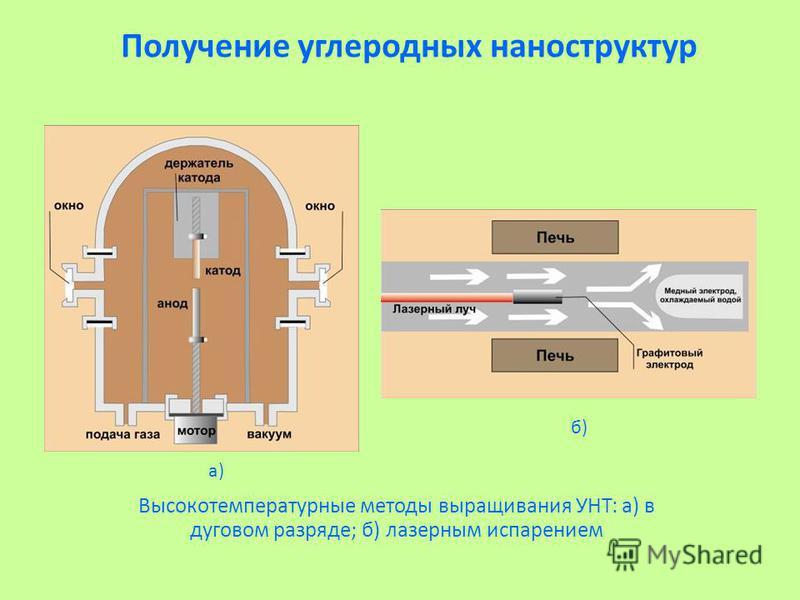 Получение углеродных наноструктур Высокотемпературные методы выращивания УНТ: а) в дуговом разряде; б) лазерным испарением а) б)