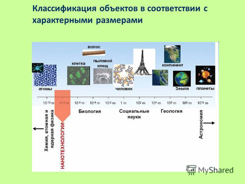 Классификация объектов в соответствии с характерными размерами