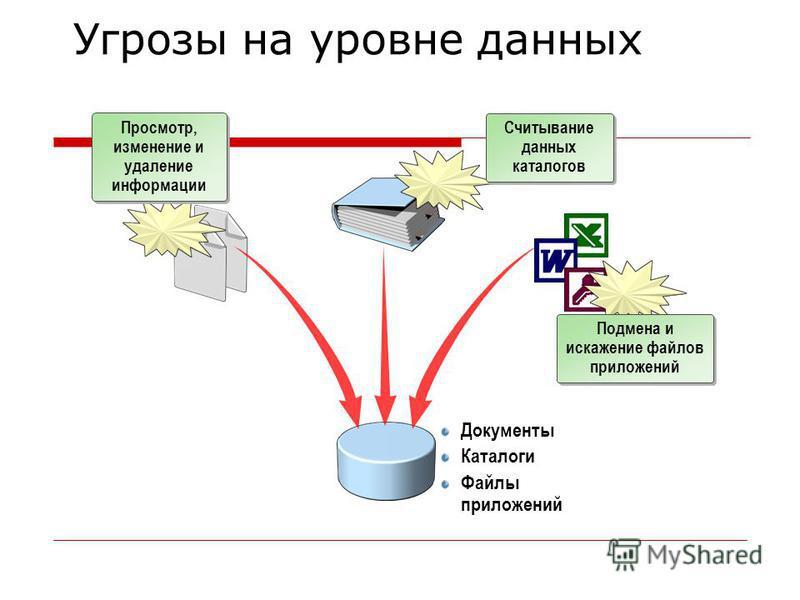 Документы Каталоги Файлы приложений Просмотр, изменение и удаление информации Считывание данных каталогов Подмена и искажение файлов приложений Угрозы на уровне данных