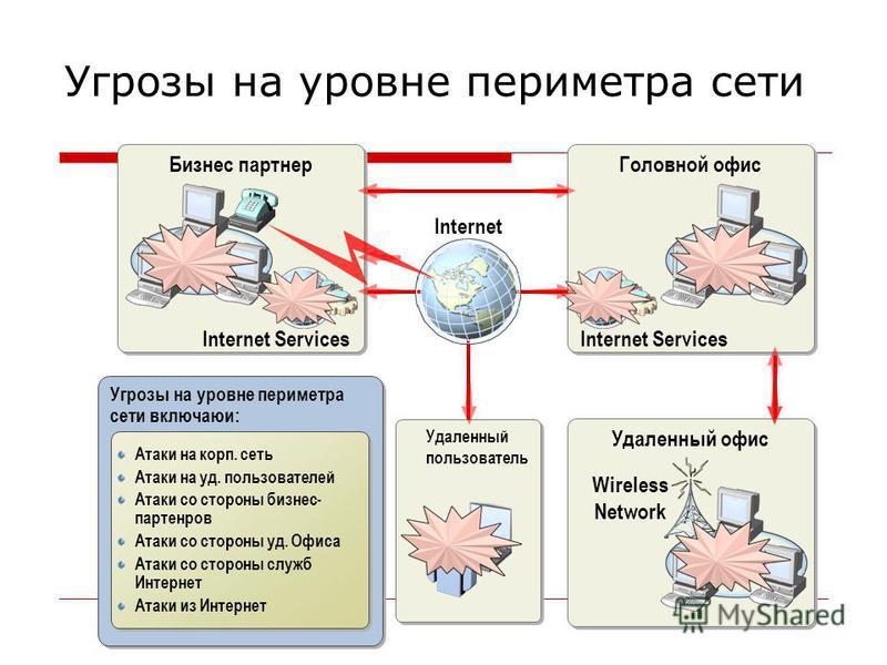 Угрозы на уровне периметра сети включаюи: Угрозы на уровне периметра сети Бизнес партнер Удаленный офис LAN Удаленный пользователь Internet Головной офис LAN Internet Services LAN Атаки на корп. сеть Атаки на уд. пользователей Атаки со стороны бизнес