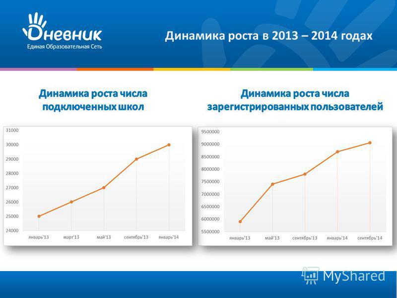 Динамика роста в 2013 – 2014 годах