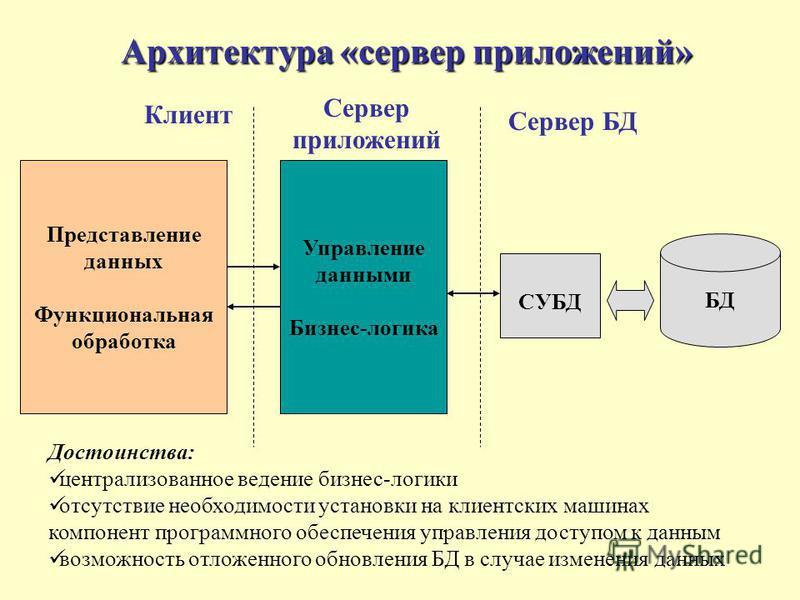Архитектура «сервер приложений» Представление данных Функциональная обработка Управление данными Бизнес-логика СУБД БД Клиент Сервер приложений Сервер БД Достоинства: централизованное ведение бизнес-логики отсутствие необходимости установки на клиент