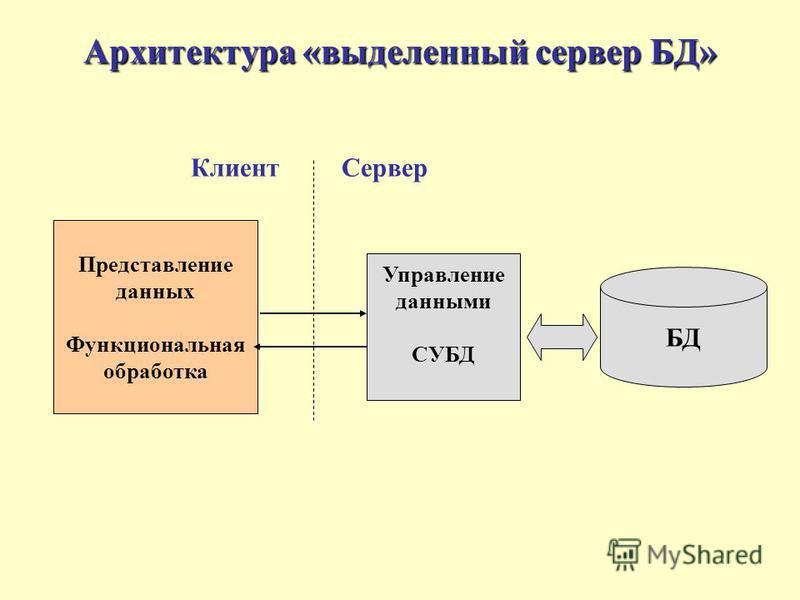 Архитектура «выделенный сервер БД» Представление данных Функциональная обработка Управление данными СУБД БД Клиент Сервер