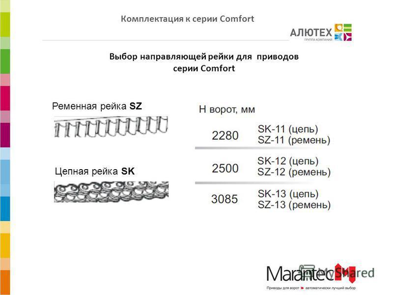 Комплектация к серии Comfort Выбор направляющей рейки для приводов серии Comfort Ременная рейка SZ Цепная рейка SK