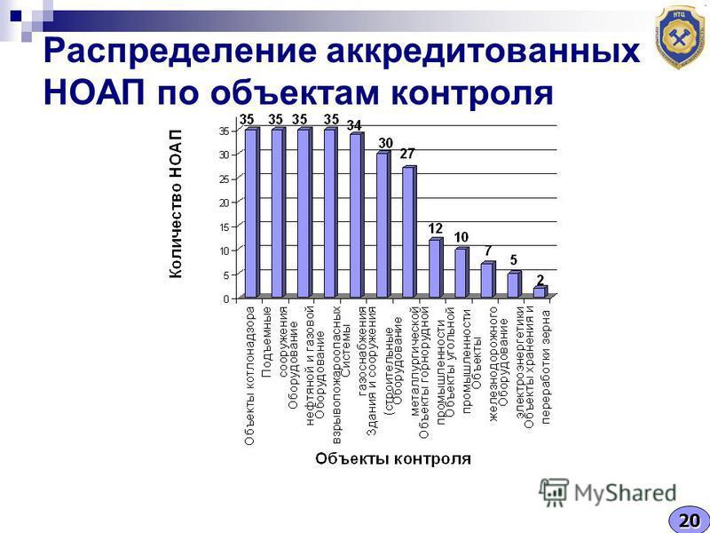 Распределение аккредитованных НОАП по объектам контроля 20
