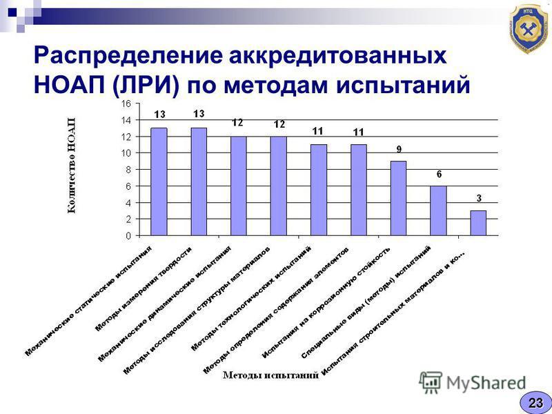 Распределение аккредитованных НОАП (ЛРИ) по методам испытаний 23
