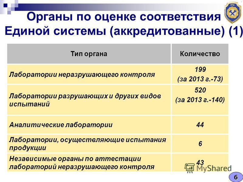 Органы по оценке соответствия Единой системы (аккредитованные) (1) Тип органа Количество Лаборатории неразрушающего контроля 199 (за 2013 г.-73) Лаборатории разрушающих и других видов испытаний 520 (за 2013 г.-140) Аналитические лаборатории 44 Лабора