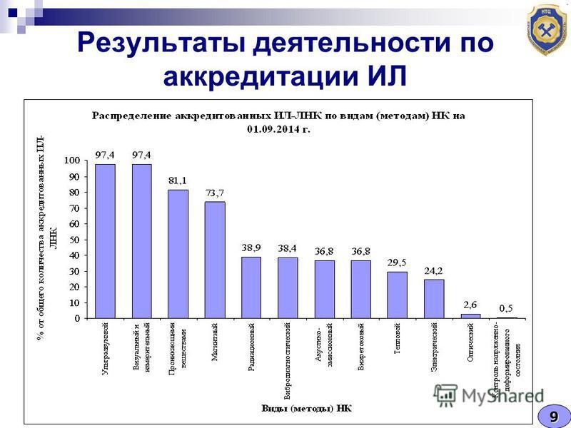 Результаты деятельности по аккредитации ИЛ 9
