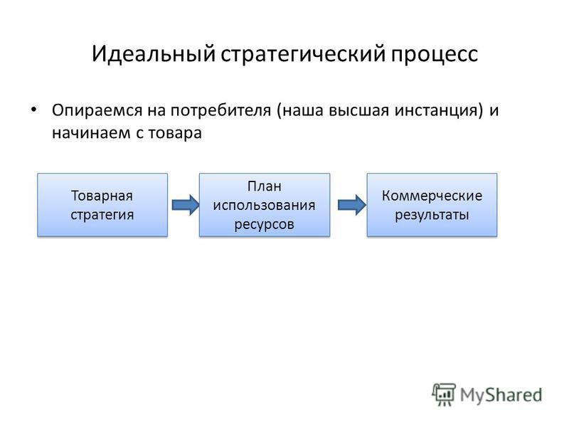 Идеальный стратегический процесс Опираемся на потребителя (наша высшая инстанция) и начинаем с товара Товарная стратегия План использования ресурсов Коммерческие результаты