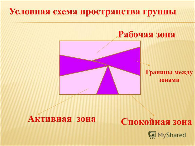Ммммммммм Рабочая зона Спокойная зона Активная зона Условная схема пространства группы Границы между зонами