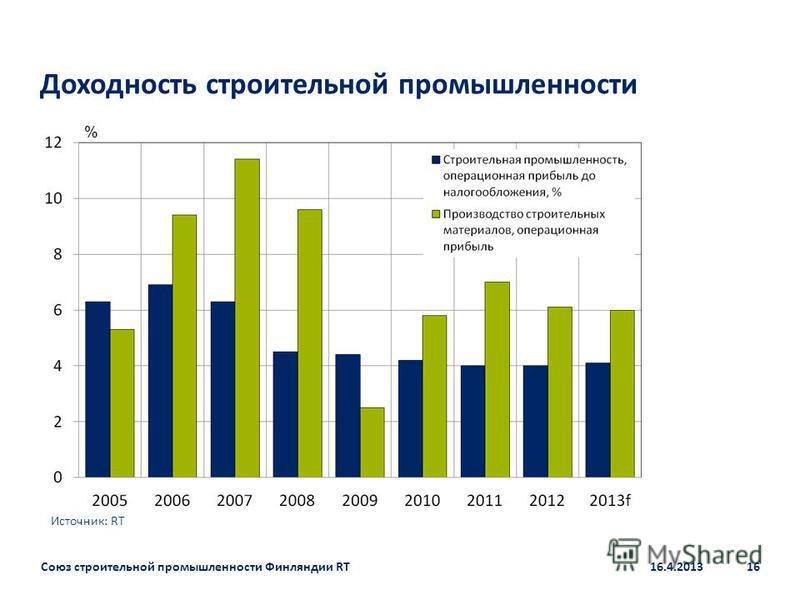 Доходность строительной промышленности % Источник: RT Союз строительной промышленности Финляндии RT16.4.201316