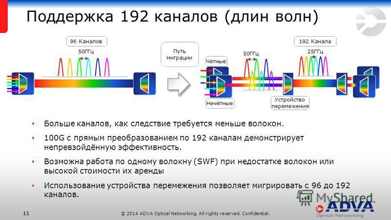 © 2014 ADVA Optical Networking. All rights reserved. Confidential. 11 Поддержка 192 каналов (длин волн) Больше каналов, как следствие требуется меньше волокон. 100G с прямым преобразованием по 192 каналам демонстрирует непревзойдённую эффективность.