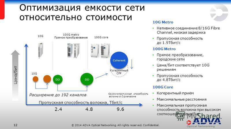 © 2014 ADVA Optical Networking. All rights reserved. Confidential. 12 10G Metro Нативное соединение 8/16G Fibre Channel, низкая задержка Пропускная способность до 1.9Тбит/с 100G Metro Прямое преобразование, городские сети Цена/бит соответствует 10G р