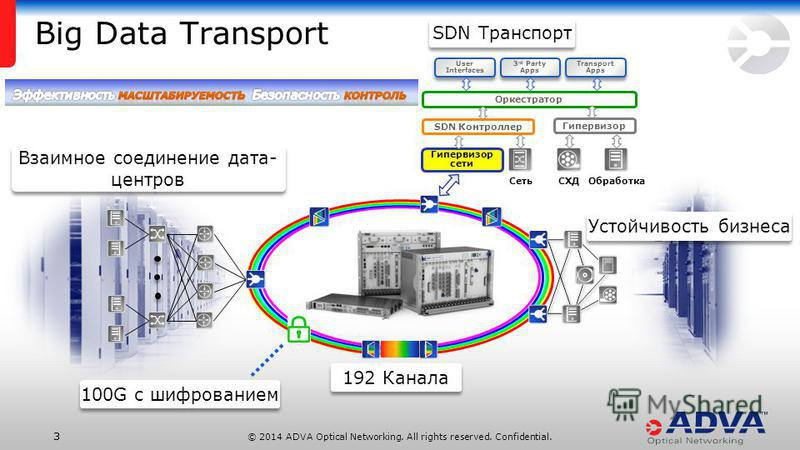 © 2014 ADVA Optical Networking. All rights reserved. Confidential. 33 User Interfaces 3 rd Party Apps Transport Apps Orchestration Оркестратор Гипервизор СХДОбработка SDN Контроллер Сеть Гипервизор сети Взаимное соединение дата- центров Устойчивость