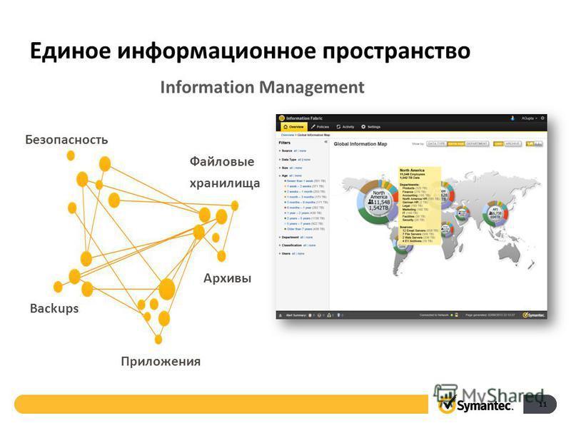 Backups Архивы Файловые хранилища Приложения Безопасность Единое информационное пространство Information Management 11