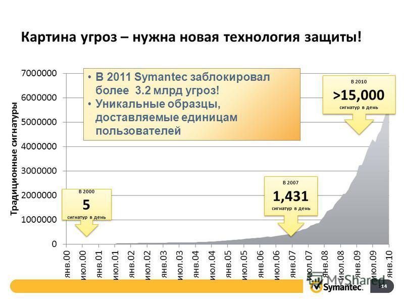 Картина угроз – нужна новая технология защиты! 14 В 2000 5 сигнатур в день В 2000 5 сигнатур в день В 2007 1,431 сигнатур в день В 2007 1,431 сигнатур в день В 2010 >15,000 сигнатур в день В 2010 >15,000 сигнатур в день 14 В 2011 Symantec заблокирова