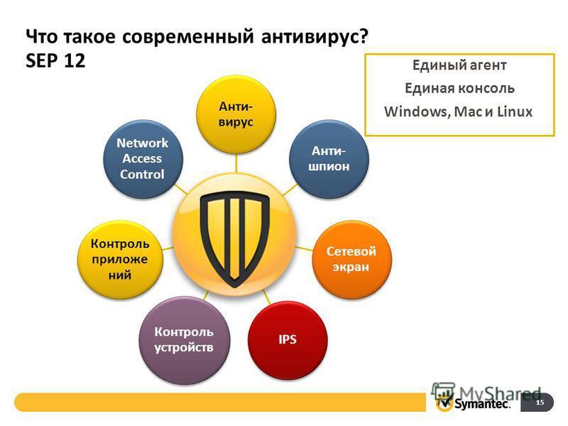 Что такое современный антивирус? SEP 12 Анти- вирус Анти- шпион Сетевой экран IPS Контроль устройств Контроль приложений Network Access Control 15 Единый агент Единая консоль Windows, Mac и Linux