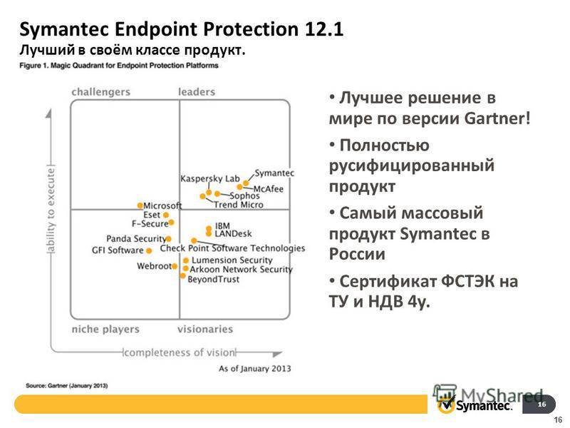 Symantec Endpoint Protection 12.1 Лучший в своём классе продукт. 16 Лучшее решение в мире по версии Gartner! Полностью русифицированный продукт Самый массовый продукт Symantec в России Сертификат ФСТЭК на ТУ и НДВ 4 у.