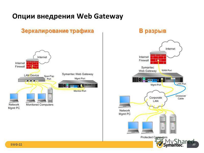 Опции внедрения Web Gateway 27 В разрыв Зеркалирование трафика SWG-22
