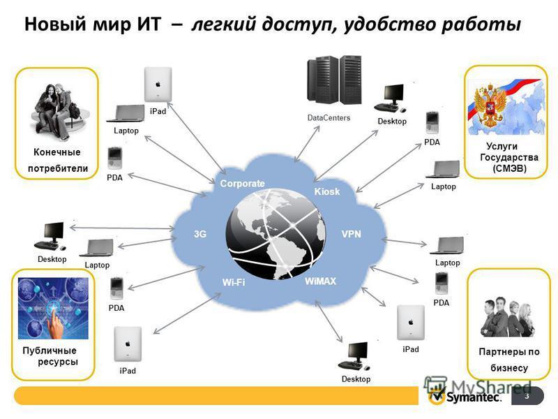 Networks Wi-Fi WiMAX 3G VPN Corporate Kiosk Новый мир ИТ – легкий доступ, удобство работы Laptop PDA iPad Desktop Laptop PDA iPad PDA Laptop Desktop DataCenters Конечные потребители Услуги Государства (СМЭВ) Партнеры по бизнесу Публичные ресурсы 3