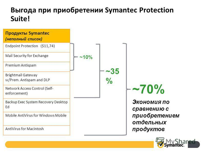 Выгода при приобретении Symantec Protection Suite! Продукты Symantec (неполный список) Endpoint Protection ($11,74) Mail Security for Exchange Premium Antispam Brightmail Gateway w/Prem. Antispam and DLP Network Access Control (Self- enforcement) Bac