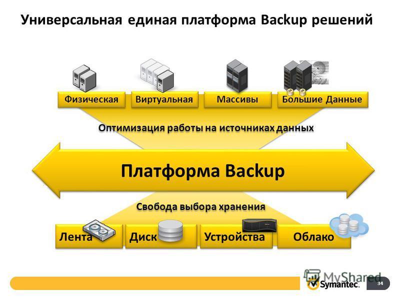 Универсальная единая платформа Backup решений 34 Оптимизация работы на источниках данных Физическая Виртуальная Массивы Платформа Backup Большие Данные Свобода выбора хранения Диск Устройства Лента Облако