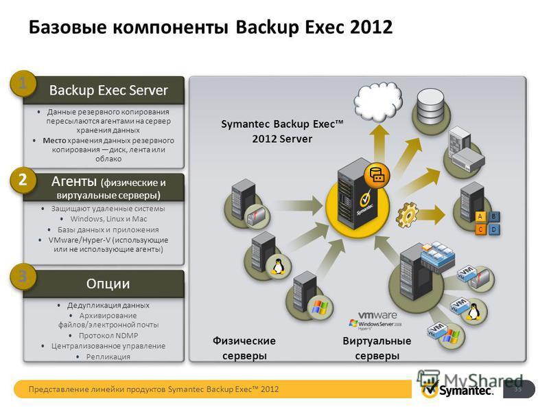 Базовые компоненты Backup Exec 2012 Опции Дедупликация данных Архивирование файлов/электронной почты Протокол NDMP Централизованное управление Репликация Агенты (физические и виртуальные серверы) Защищают удаленные системы Windows, Linux и Mac Базы д