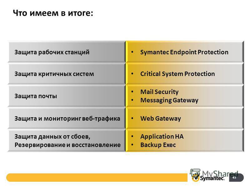 Что имеем в итоге: 43 Защита рабочих станций Symantec Endpoint Protection Защита критичных систем Critical System Protection Защита почты Mail Security Messaging Gateway Защита и мониторинг веб-трафика Web Gateway Защита данных от сбоев, Резервирован