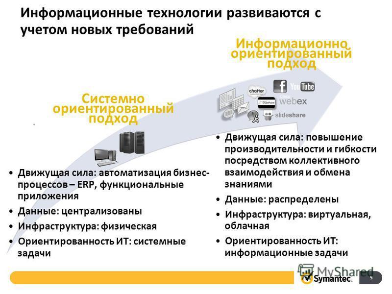 Информационные технологии развиваются с учетом новых требований Движущая сила: автоматизация бизнес- процессов – ERP, функциональные приложения Данные: централизованы Инфраструктура: физическая Ориентированность ИТ: системные задачи Движущая сила: по