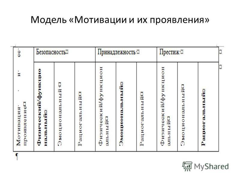 Модель «Мотивации и их проявления»
