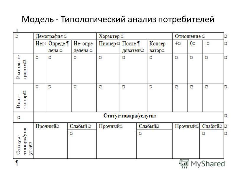 Модель - Типологический анализ потребителей