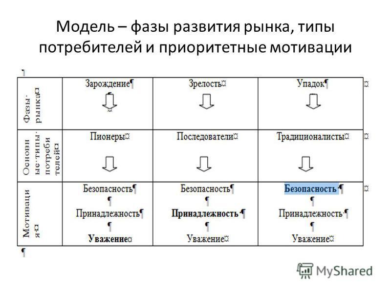 Модель – фазы развития рынка, типы потребителей и приоритетные мотивации