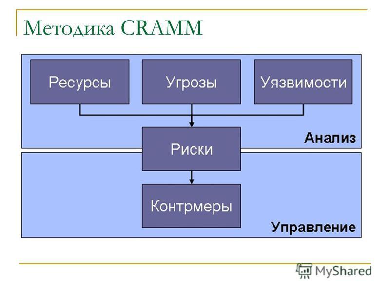 Методика CRAMM