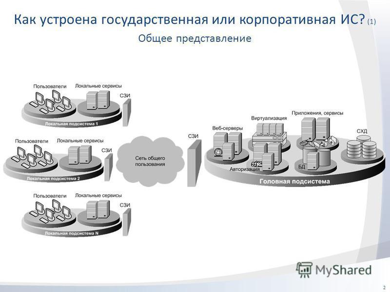Как устроена государственная или корпоративная ИС? (1) 2 Общее представление