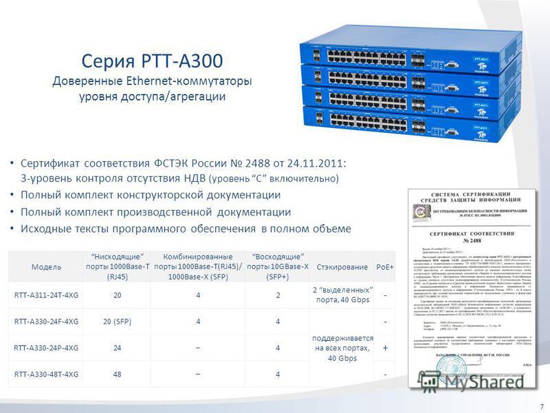 7 Серия РТТ-А300 Доверенные Ethernet-коммутаторы уровня доступа/агрегации Модель Нисходящие порты 1000Base-T (RJ45) Комбинированные порты 1000Base-T(RJ45)/ 1000Base-X (SFP) Восходящие порты 10GBase-X (SFP+) СтэкированиеPoE+ RTT-A311-24T-4XG2042 2 выд