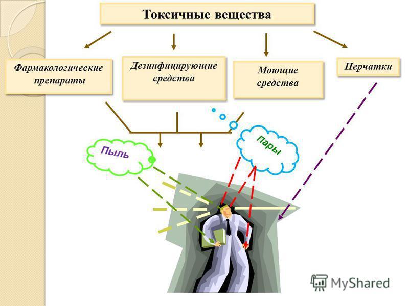 Токсичные вещества Фармакологические препараты Фармакологические препараты Дезинфицирующие средства Моющие средства Перчатки Пыль П ары