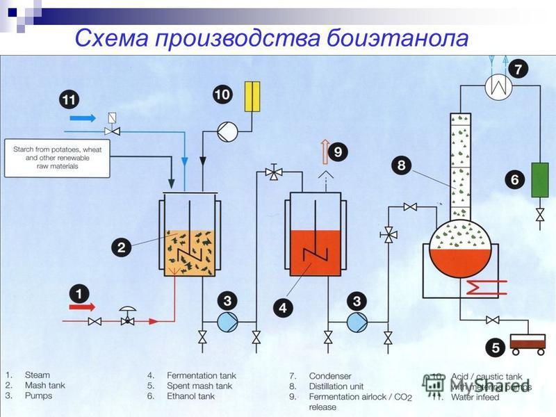 Схема производства бои этанола
