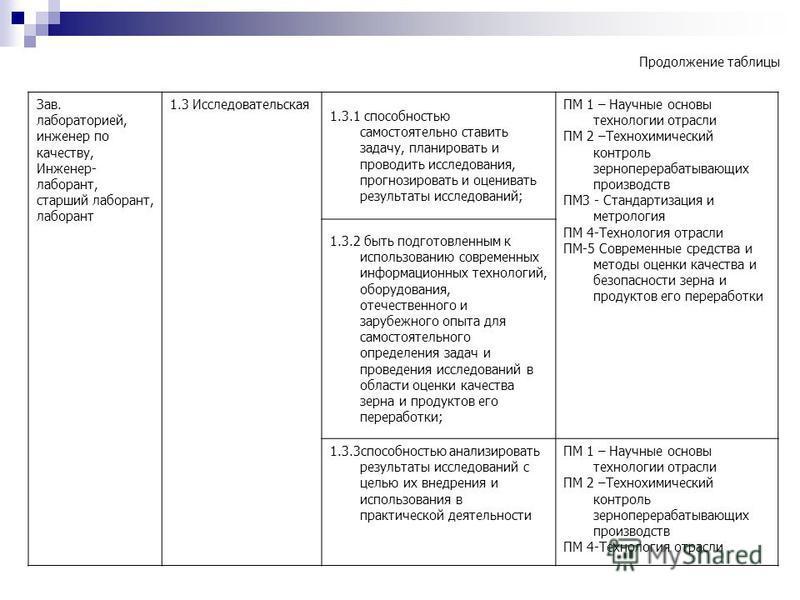 Химик Лаборант Должностная Инструкция - фото 8
