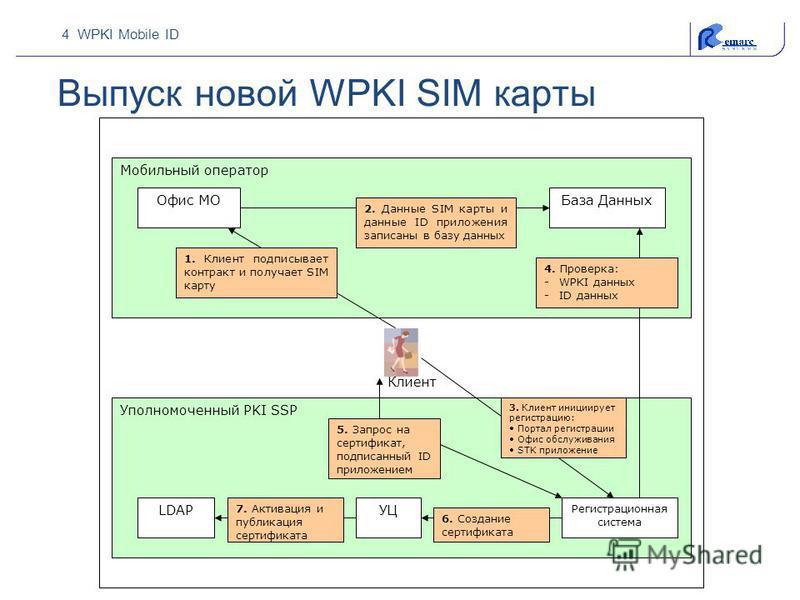 4 WPKI Mobile ID Выпуск новой WPKI SIM карты Мобильный оператор Уполномоченный PKI SSP Клиент Офис МОБаза Данных 1. Клиент подписывает контракт и получает SIM карту 2. Данные SIM карты и данные ID приложения записаны в базу данных Регистрационная сис