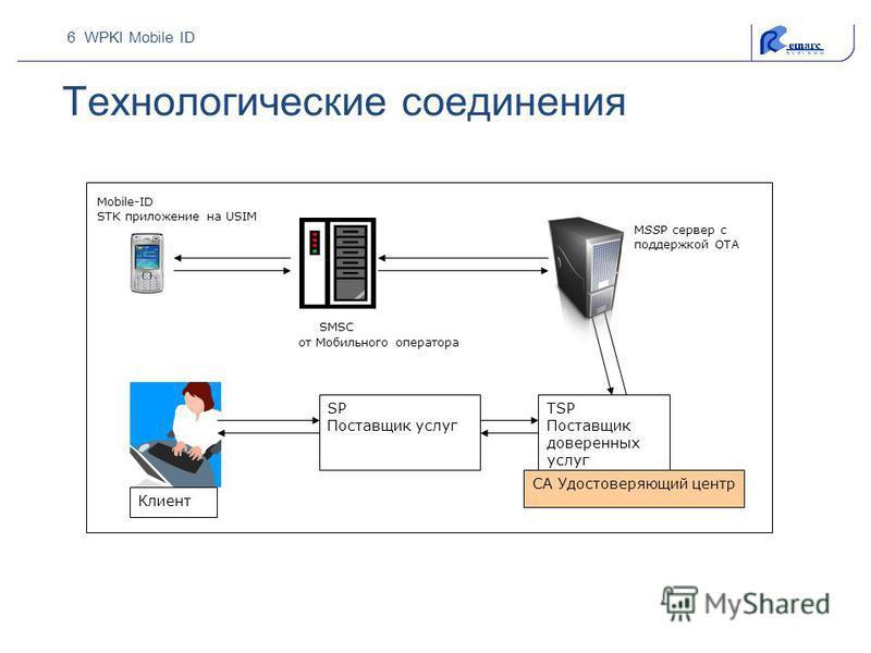 6 WPKI Mobile ID Технологические соединения SMSC от Мобильного оператора TSP Поставщик доверенных услуг SP Поставщик услуг СА Удостоверяющий центр Клиент Mobile-ID STK приложение на USIM MSSP сервер с поддержкой OTA