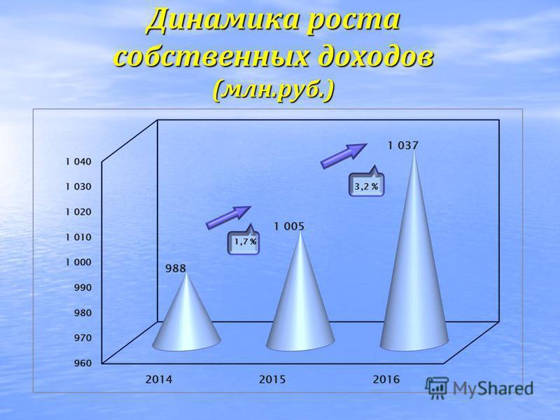 Динамика роста собственных доходов (млн.руб.) 1,7 % 3,2 %
