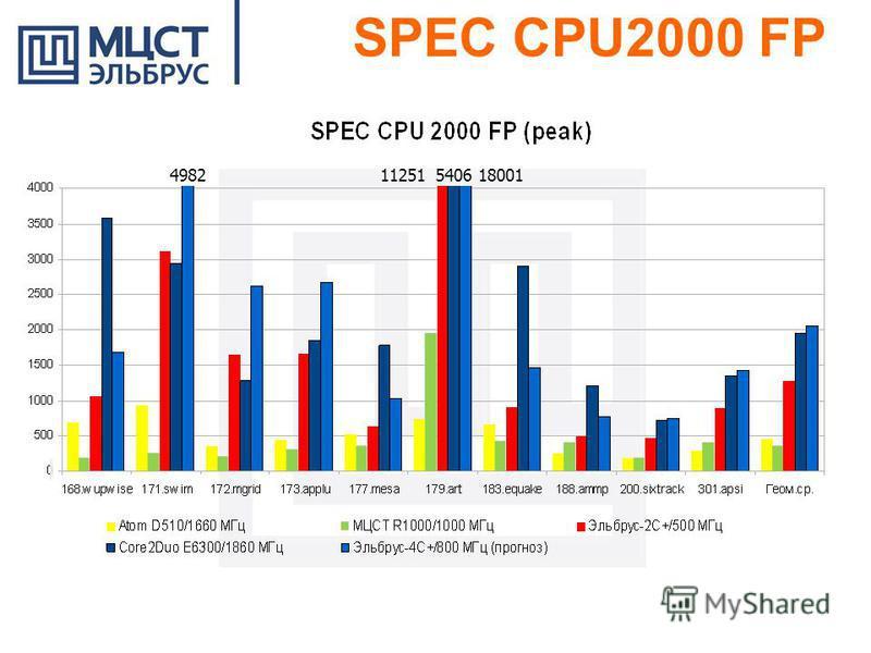 SPEC CPU2000 FP 540611251180014982