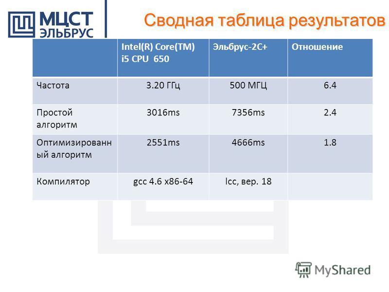 Intel(R) Core(TM) i5 CPU 650 Эльбрус-2С+Отношение Частота 3.20 ГГц 500 МГЦ6.4 Простой алгоритм 3016ms7356ms2.4 Оптимизированн ый алгоритм 2551ms4666ms1.8 Компиляторgcc 4.6 x86-64lcc, вер. 18 Сводная таблица результатов