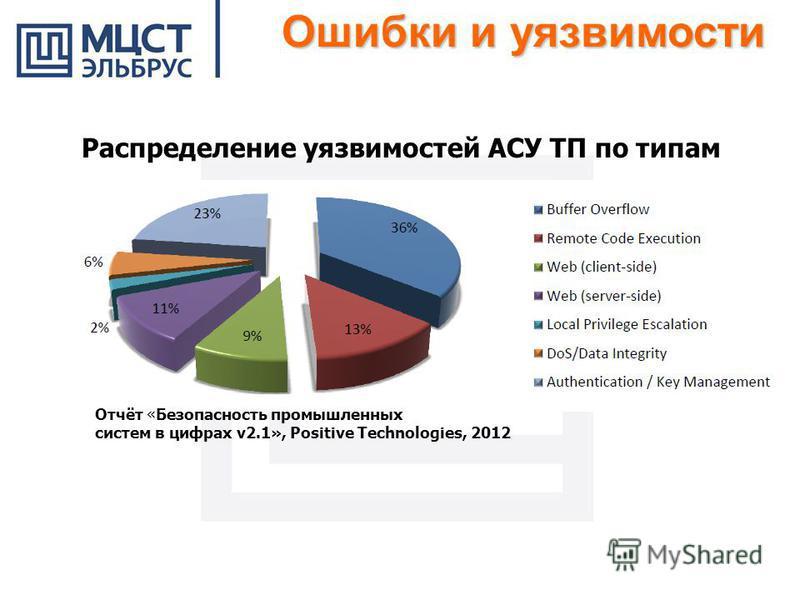 Ошибки и уязвимости Распределение уязвимостей АСУ ТП по типам Отчёт «Безопасность промышленных систем в цифрах v2.1», Positive Technologies, 2012
