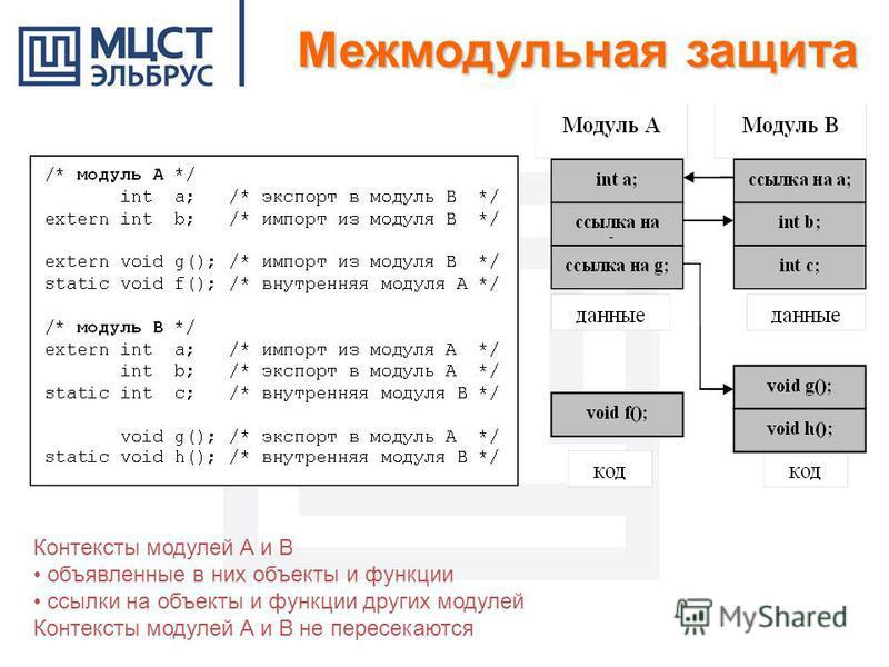 Контексты модулей A и B объявленные в них объекты и функции ссылки на объекты и функции других модулей Контексты модулей A и B не пересекаются Межмодульная защита