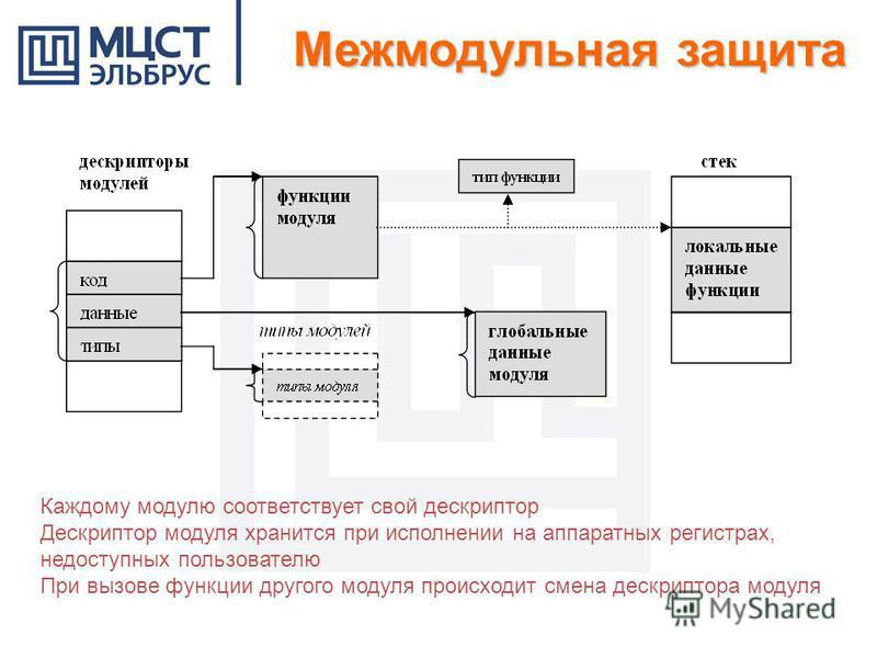 Каждому модулю соответствует свой дескриптор Дескриптор модуля хранится при исполнении на аппаратных регистрах, недоступных пользователю При вызове функции другого модуля происходит смена дескриптора модуля Межмодульная защита