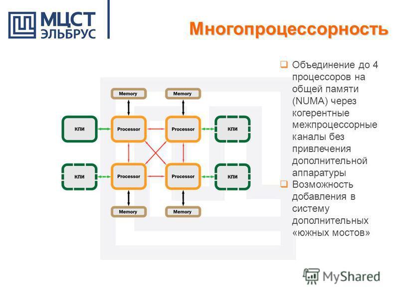 Многопроцессорность Объединение до 4 процессоров на общей памяти (NUMA) через когерентные межпроцессорные каналы без привлечения дополнительной аппаратуры Возможность добавления в систему дополнительных «южных мостов»